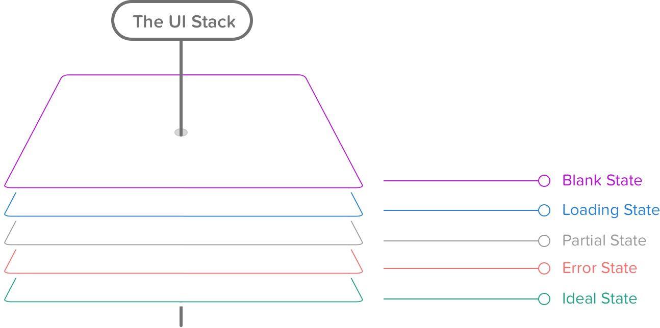https://www.scotthurff.com/content/images/2019/06/ui-stack.jpg